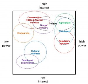 Stakeholder groups' interest in regional changes and perceived power to influence adaptation.
